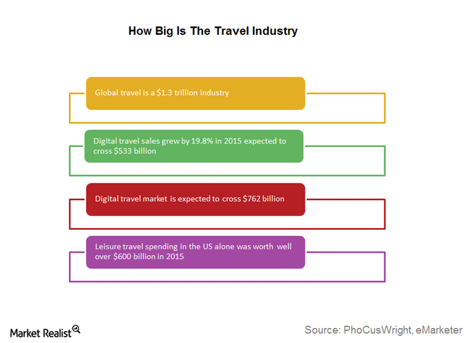 Travel-industry.png