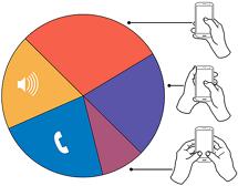人们握持手机的习惯----移动开发者应该知道的细节