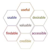 实地走访:国外顶级互联网公司如何进行用户体验设计