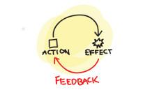 """设计有效的""""用户行为与反馈效应""""循环"""