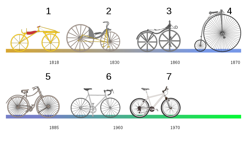 800px-Bicycle_evolution-numbers.svg.png