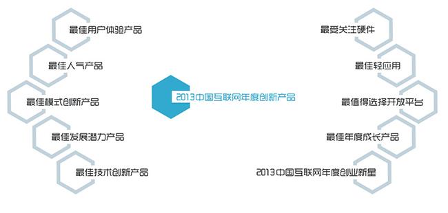 中国互联网创新产品评选结果揭晓,大奖花落谁家?