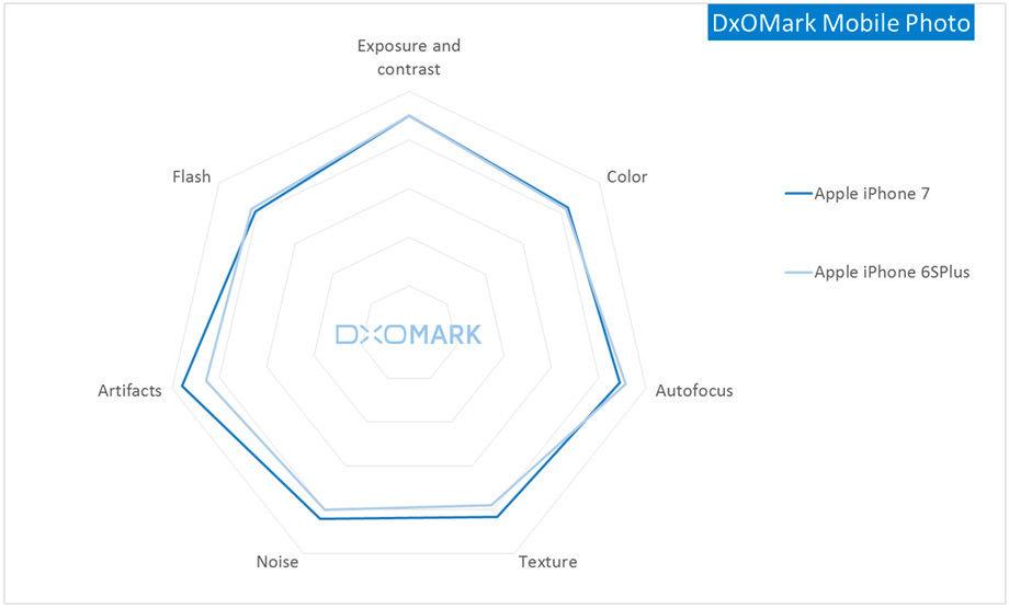 DxOMark-Mobile-Photo.jpg