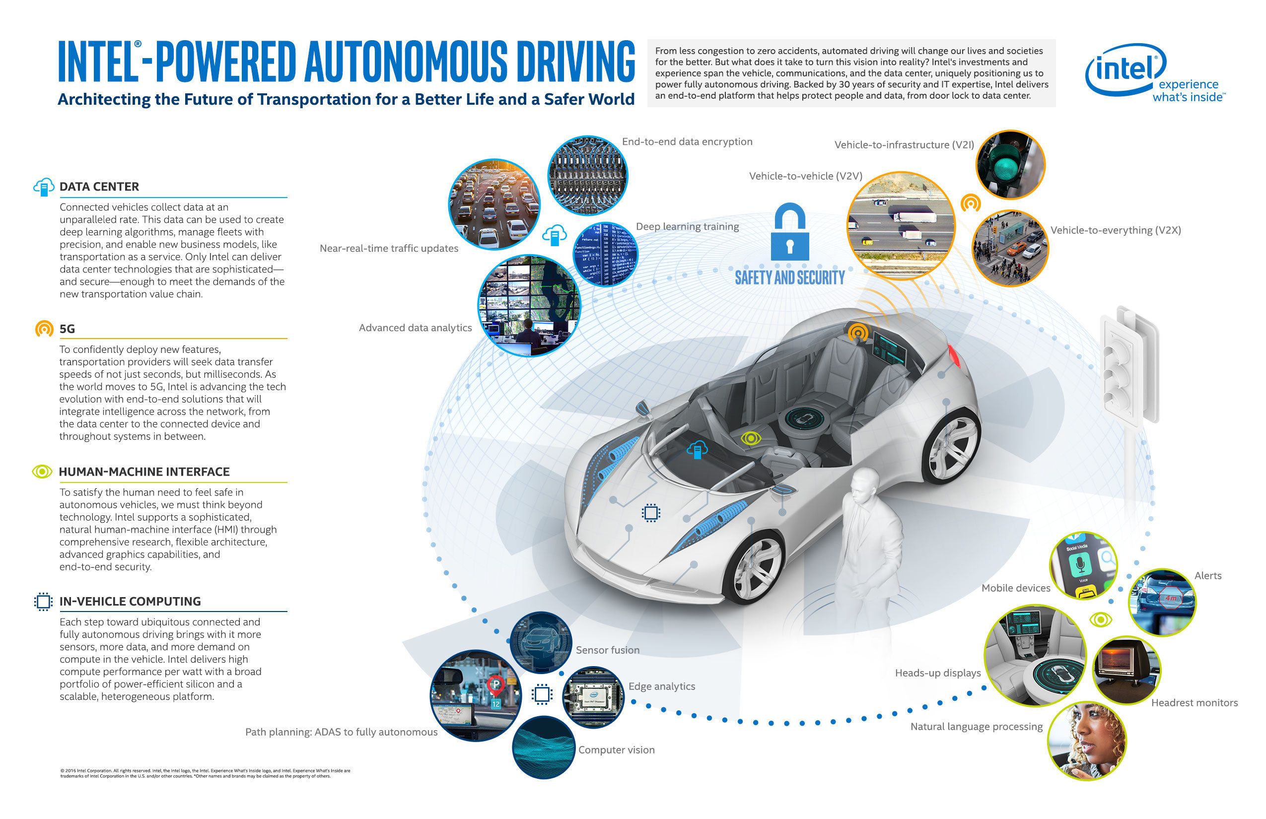 intel-powered-autonomous-driving-infographic.jpg