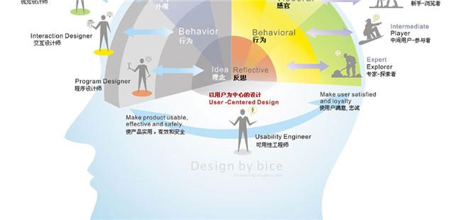当理性碰撞感性--交互驱动下的设计