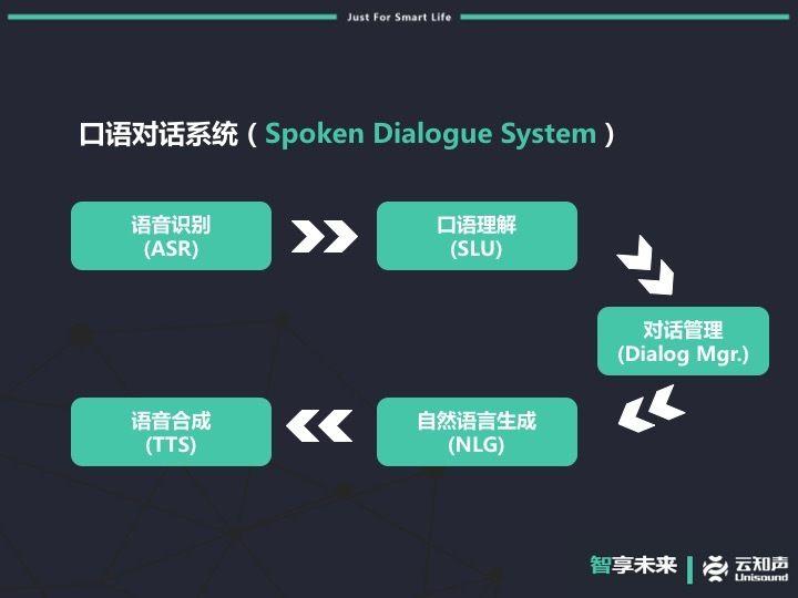 幻灯片06口语对话系统.jpg