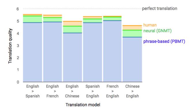 Google-Translate-mit-Neuronalen-Netzen-1475065942-0-12.jpg