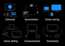 多屏幕使用环境下的产品模式