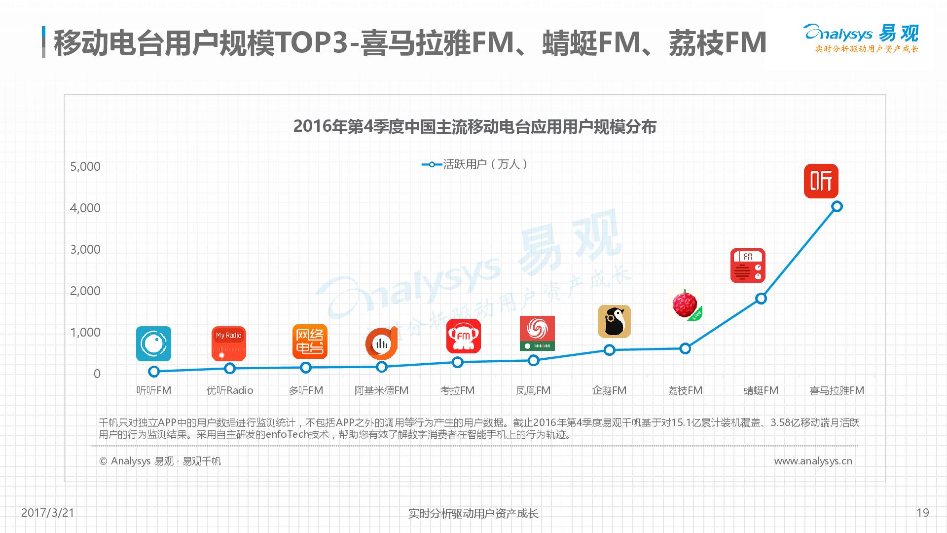 1490086729160中国移动音频行业年度综合分析2017-V5_32569_19.jpg