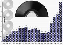 老式唱片的工业复兴
