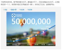 【今日看点】5000万用户的陌陌及收费探索
