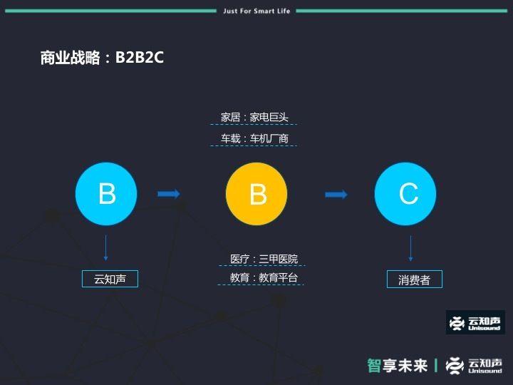 幻灯片29会话式交互产业化实践.jpg