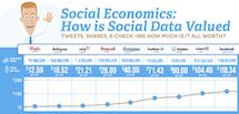 社交网络经济学:你的数据价值几何?