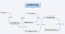 用户自然搜索流程