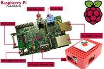 通过 Raspberry Pi 学习计算机知识
