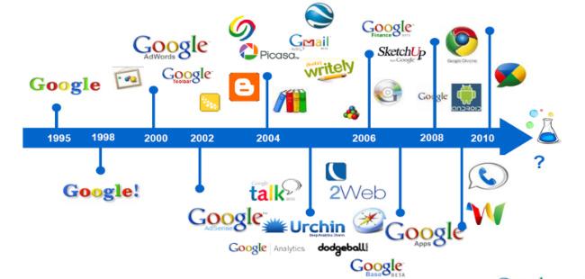 谷歌的核心战略产品到底是什么?