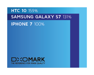 dxomark-iphone7-03.png