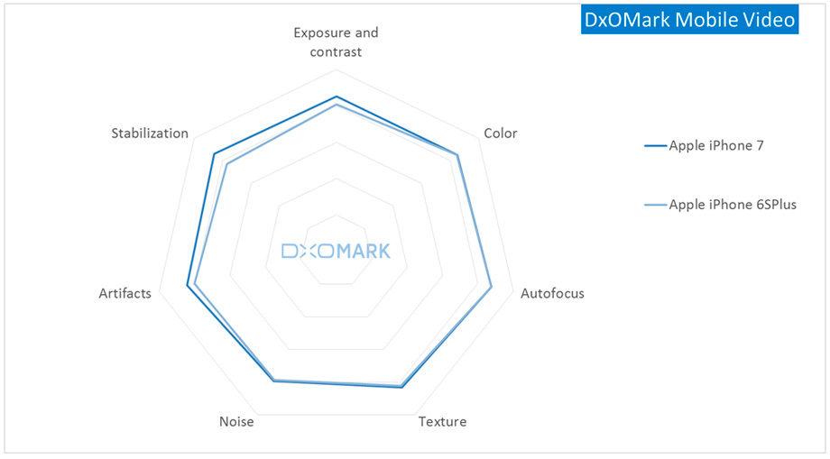 DxOMark-Mobile-Video.jpg