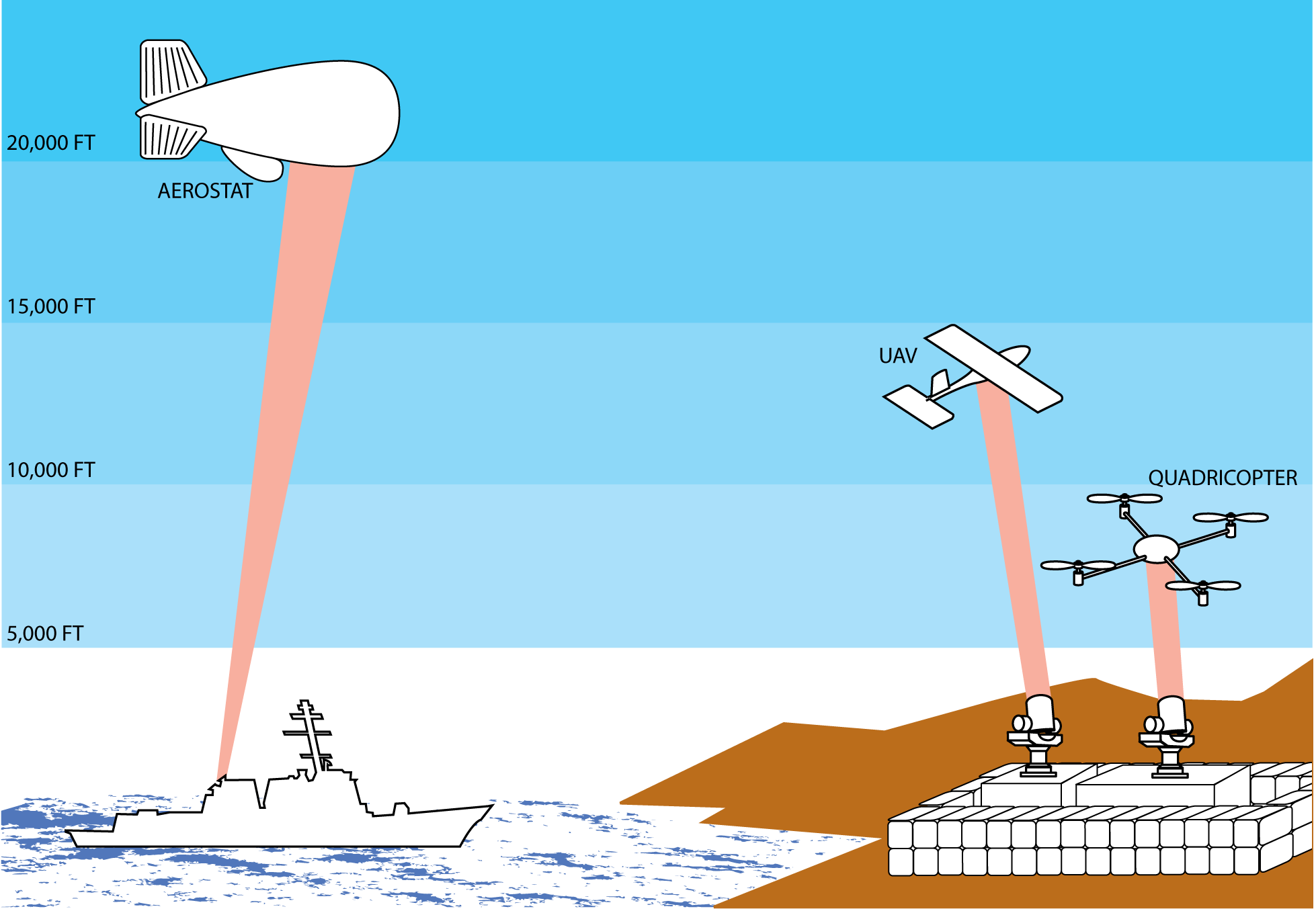 HighAltitude-UAVs.png