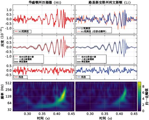 LIGO_measurement_of_gravitational_waves(zh-hans).png