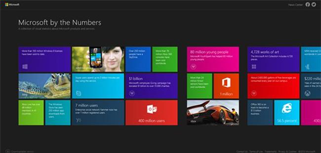 【今日看点】Windows 8.1正式发布时间曝光